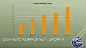 Commercial Investment Growth Chart
